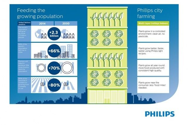 philips growwise city 2