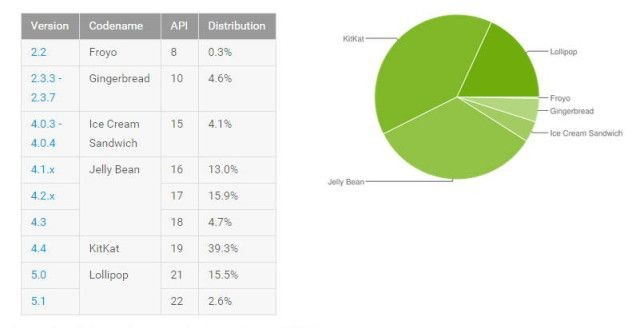 Android_Kullanım_Oranı