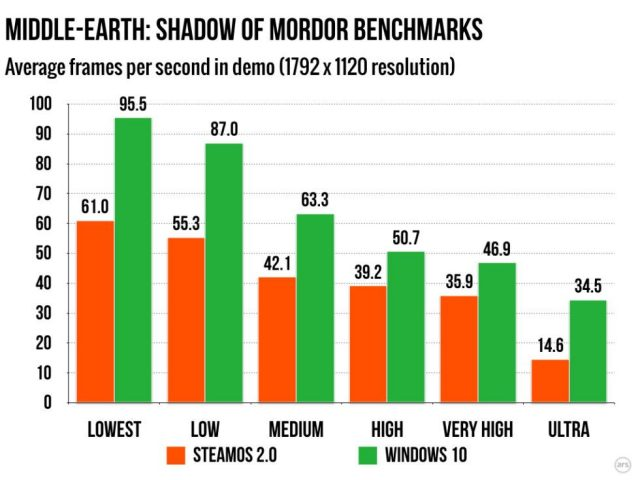 shadow of mordor benchmark