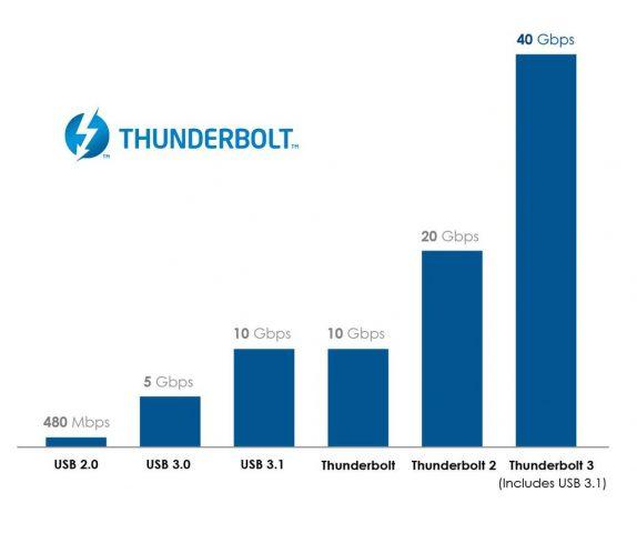 thunderbolt hız