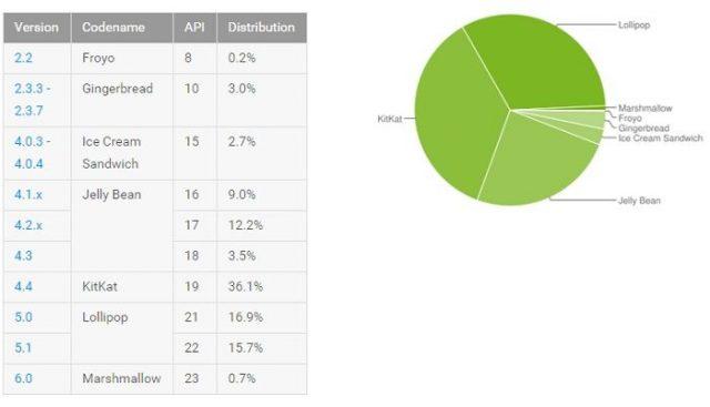 android-istatistik1