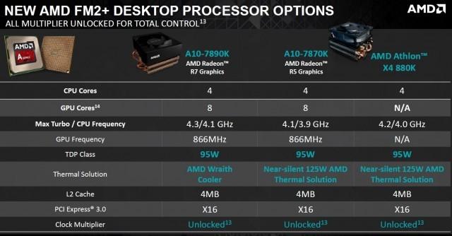 AMD-7890K