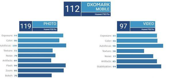 Huawei P30 Pro DxOMark Puanı