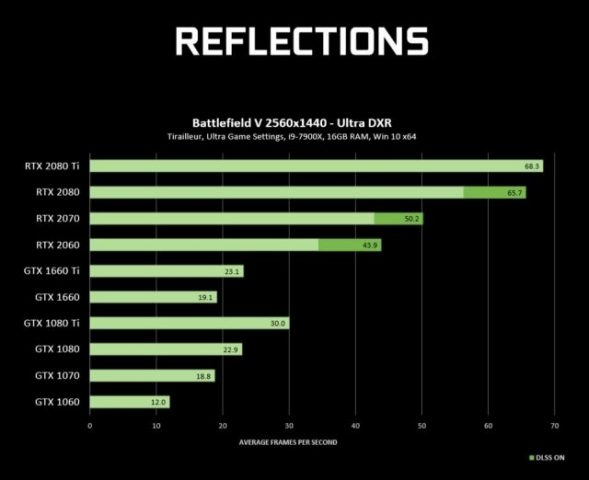 GeForce GTX Ray Tracing