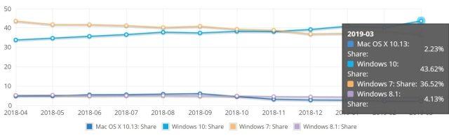 Windows 10 kullanıcı sayısı