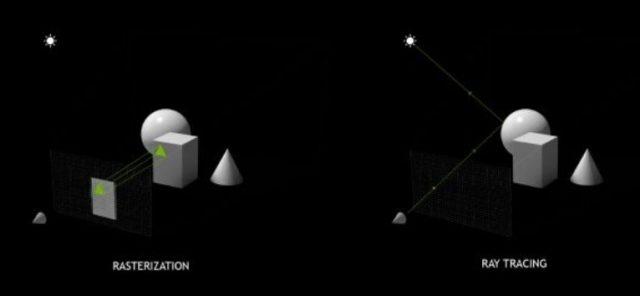 Rasterization ve Ray Tracing