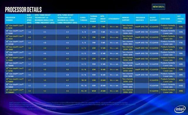 10. nesil Intel işlemciler