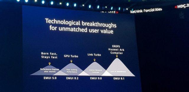 Huawei EMUI 10 arayüzü