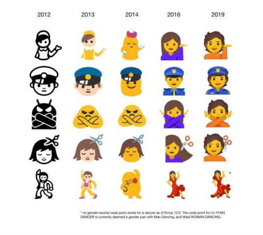 Android 10 emojileri
