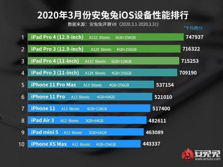 iPhone SE 2020 AnTuTu