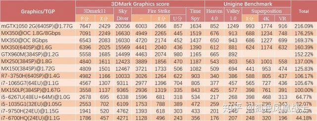 Intel DG1 Harici GPU