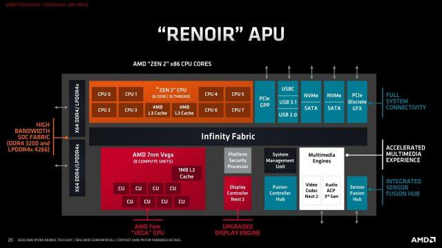 [Resim: AMD-Renoir-APU-640x360.jpg]