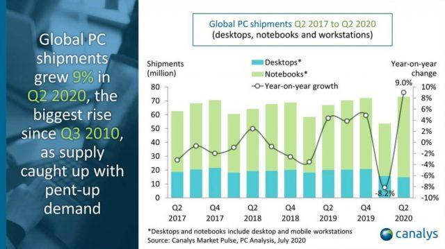 Küresel PC Pazarı