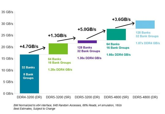 DDR5 Teknolojisinden Yararlanan Bellekler Kullanılmaya Başlıyor