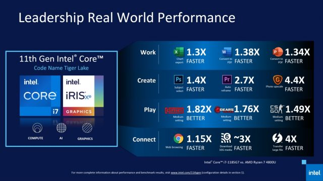 11. Nesil Intel Tiger Lake İşlemciler