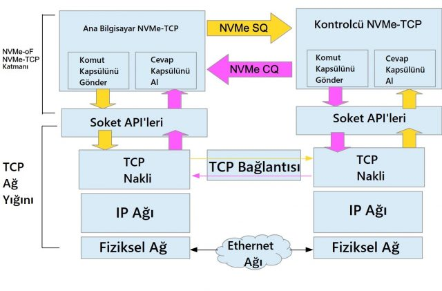 NVMe over TCP