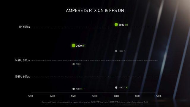 RTX 3070 Fiyatı ve Özellikleri