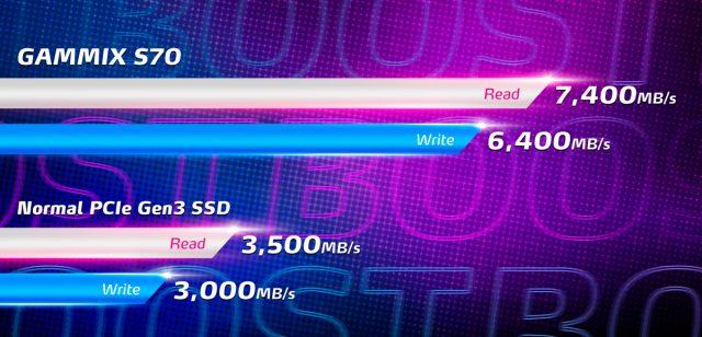 XPG GAMMIX S70 SSD