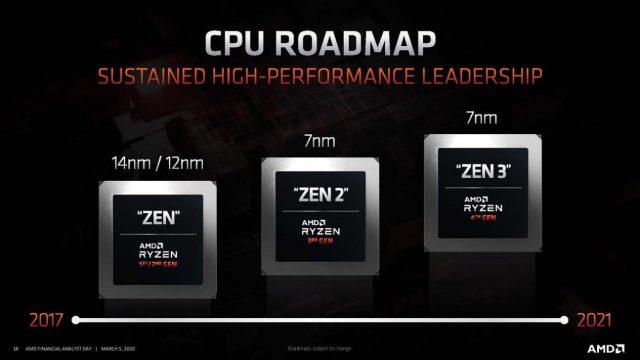 AMD Zen 3 Çıkış Tarihi