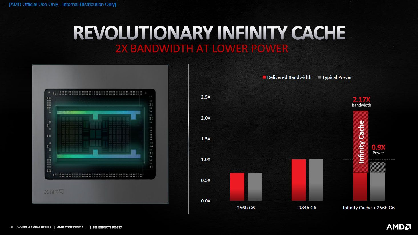 What is AMD Infinity Cache Memory Technology? – Techsner