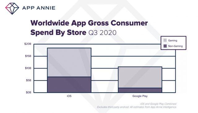 Pandemi Mobil Uygulama Kullanım Oranı