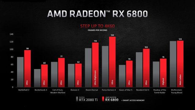 RX 6800 Performans