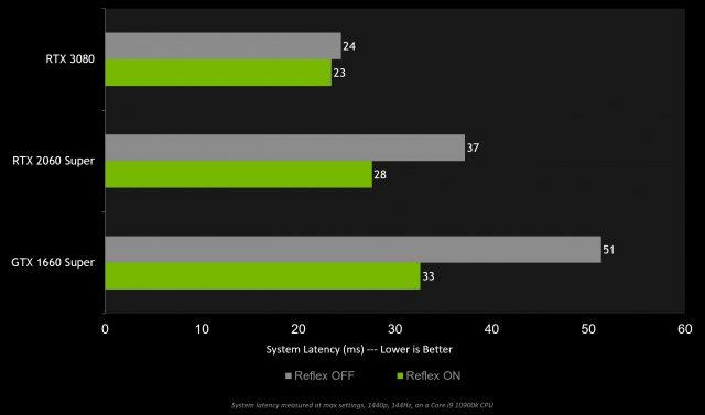 Apex Legends NVIDIA Reflex