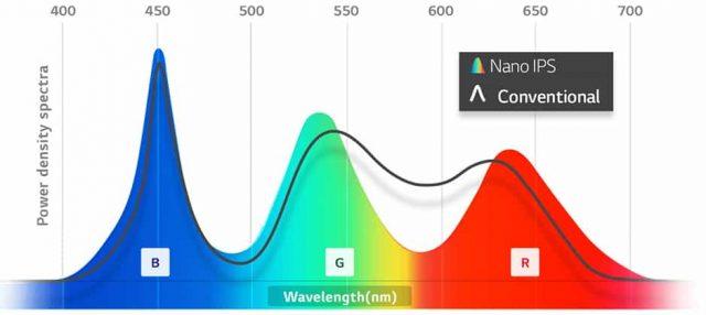 LG Nano IPS