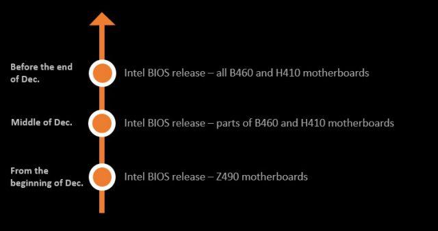 MSI Intel 400 Serisi Anakartlara Re-Size BAR Desteği