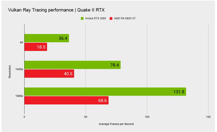 RTX 3080 vs RX 6800 XT Quake 2 RTX Performans   Tekno Deha