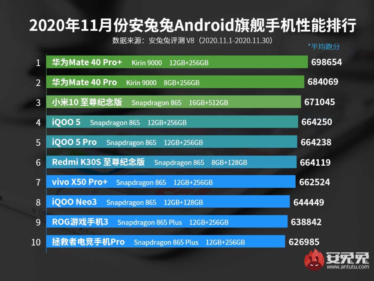 AnTuTu Kasım 2020 En İyi Android Telefonlar listesi