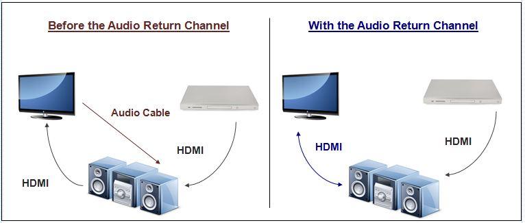 HDMI-Arc ve HDMI-CEC