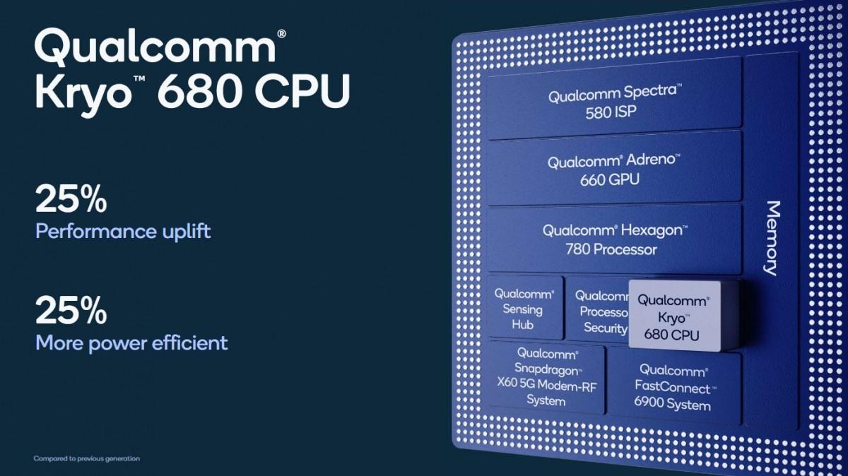 Snapdragon 888 özellikleri Adreno 660 GPU