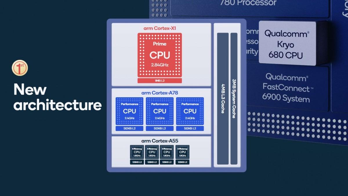 Snapdragon 888 özellikleri - CPU