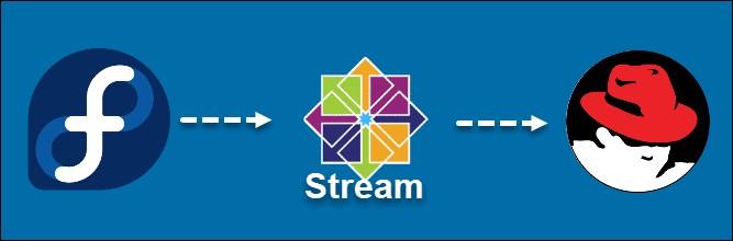 Fedora Linux-CentOS Stream-RHEL