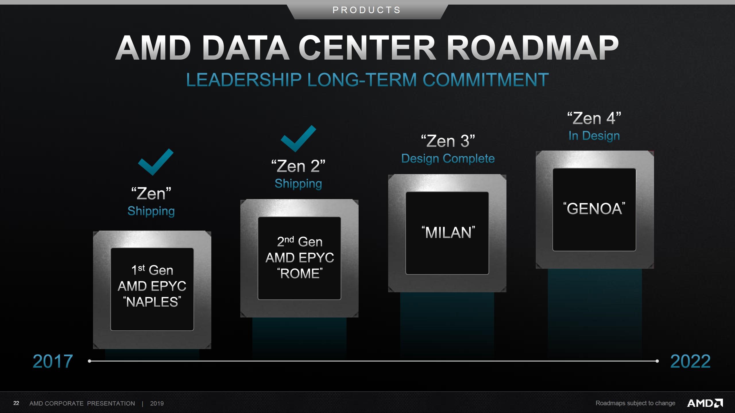 AMD EPYC Yol Haritası