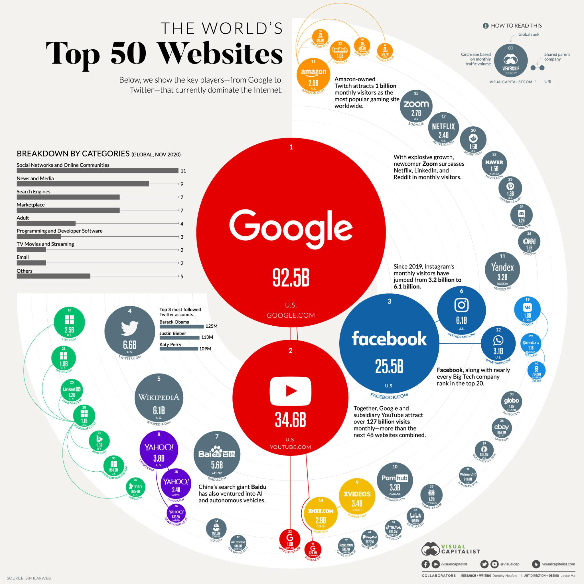 Dünyanın En Çok Ziyaretçi Alan Web Siteleri