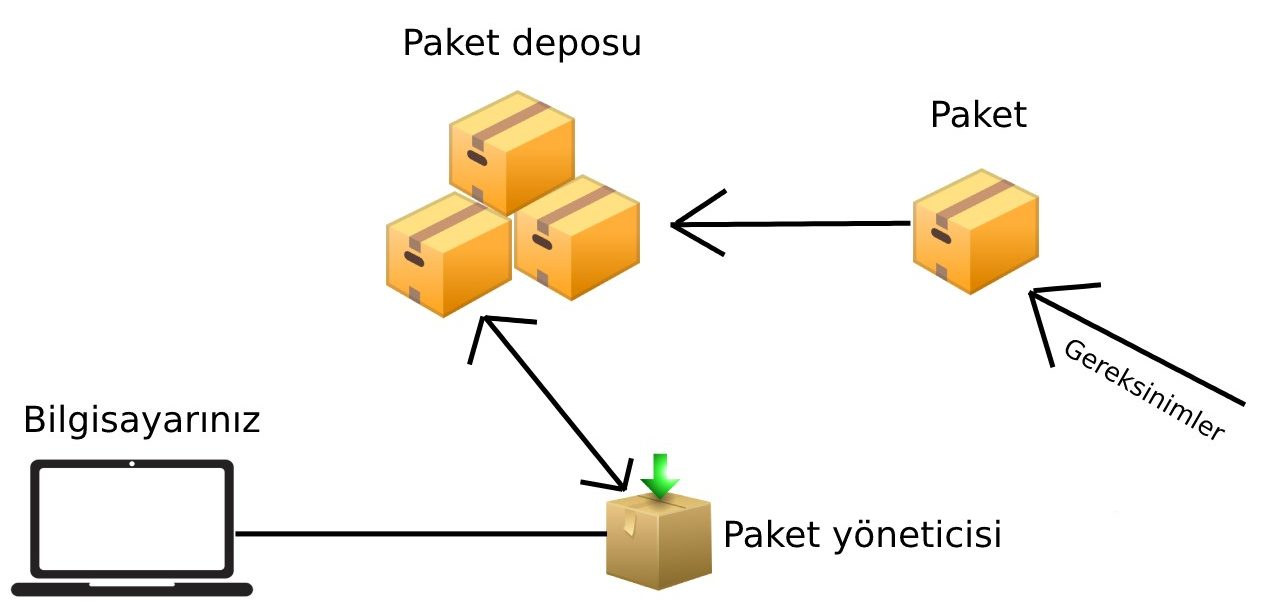 What is a package manager