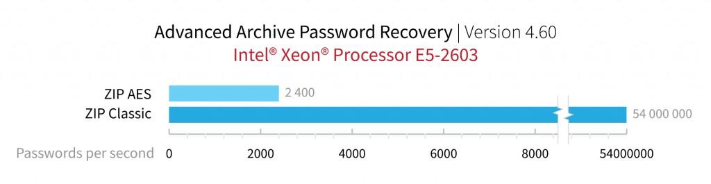 Elcomsoft Şifre Kırma Performansı