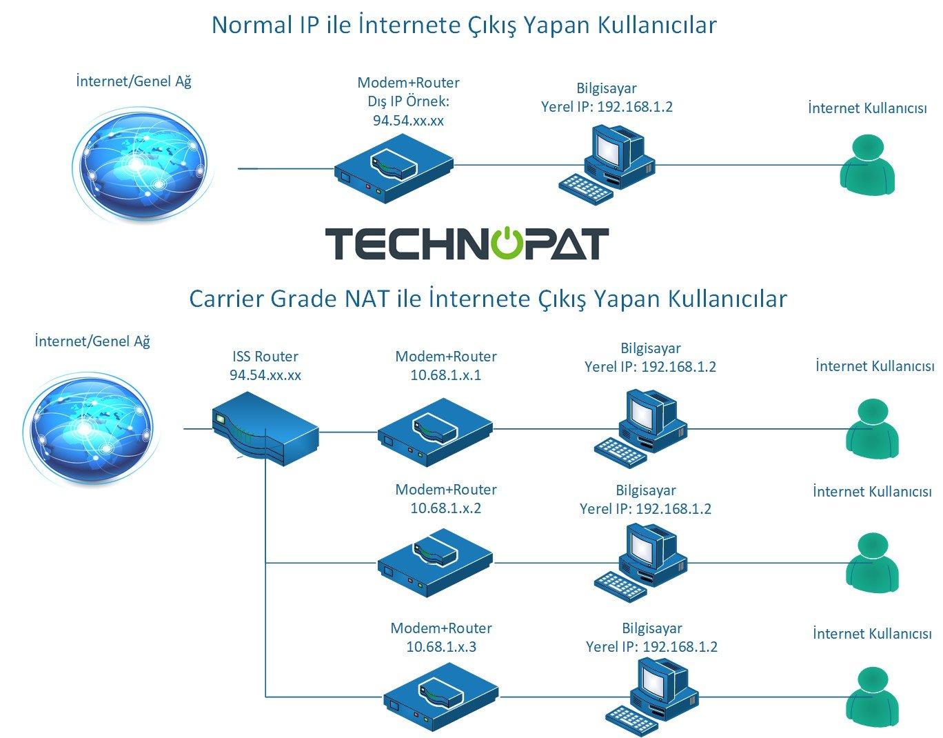 CGNAT Yapılandırması