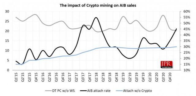 Jon Peddie Research Grafik