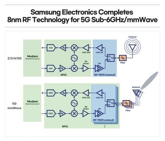 Samsung 8nm RF Teknolojisi