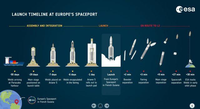 James Webb Fırlatma Planı