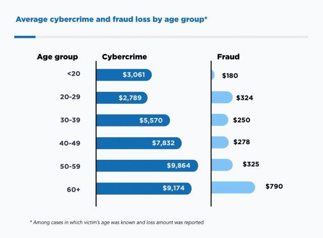 Siber Suçluların Kırk Yaş Üstü Kişileri Hedef Aldığı Saptandı-1